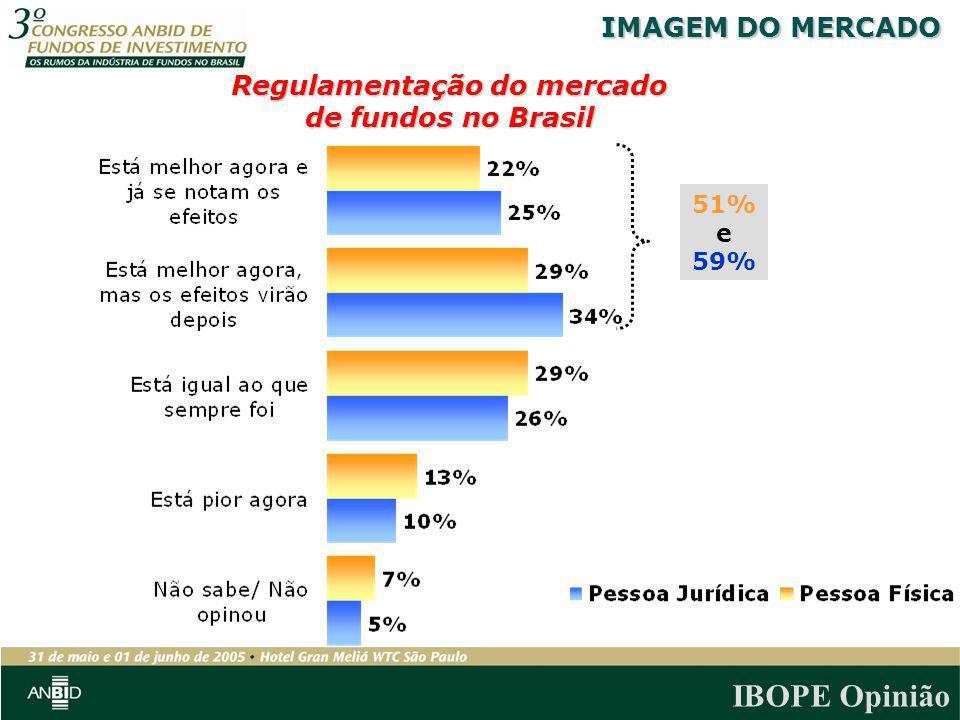 IBOPE Opinião Regulamentação do mercado de fundos no Brasil IMAGEM DO MERCADO 51% e 59%