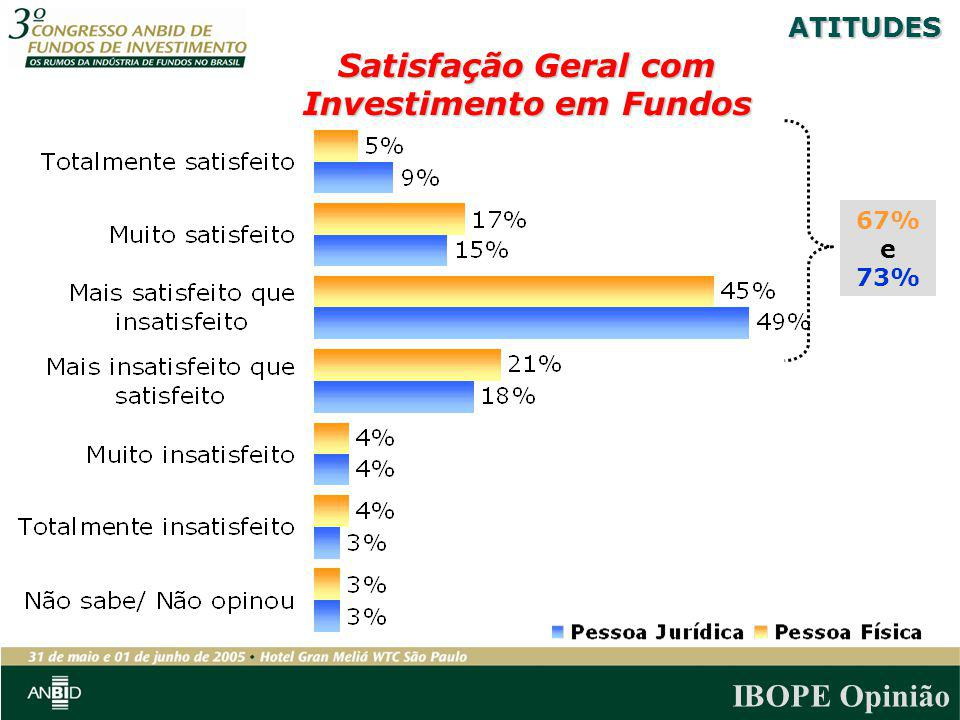 IBOPE Opinião Satisfação Geral com Investimento em Fundos 67% e 73% ATITUDES