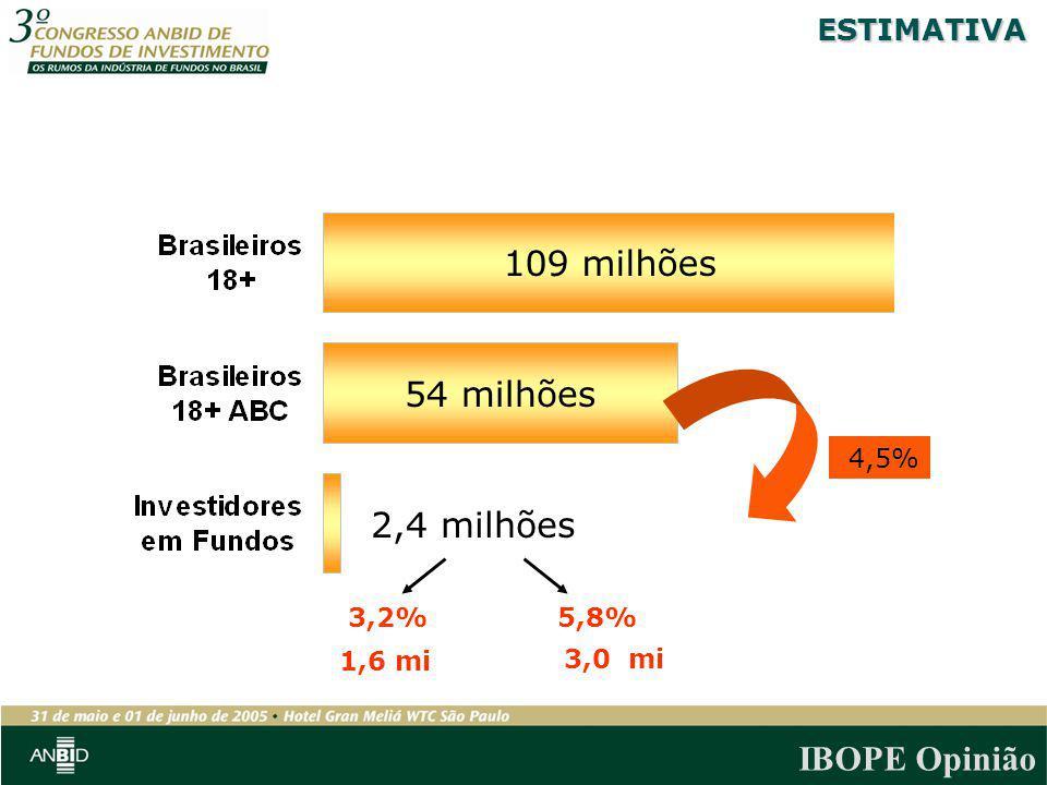 IBOPE Opinião ESTIMATIVA 109 milhões 54 milhões 4,5% 3,2%5,8% 1,6 mi 2,4 milhões 3,0 mi