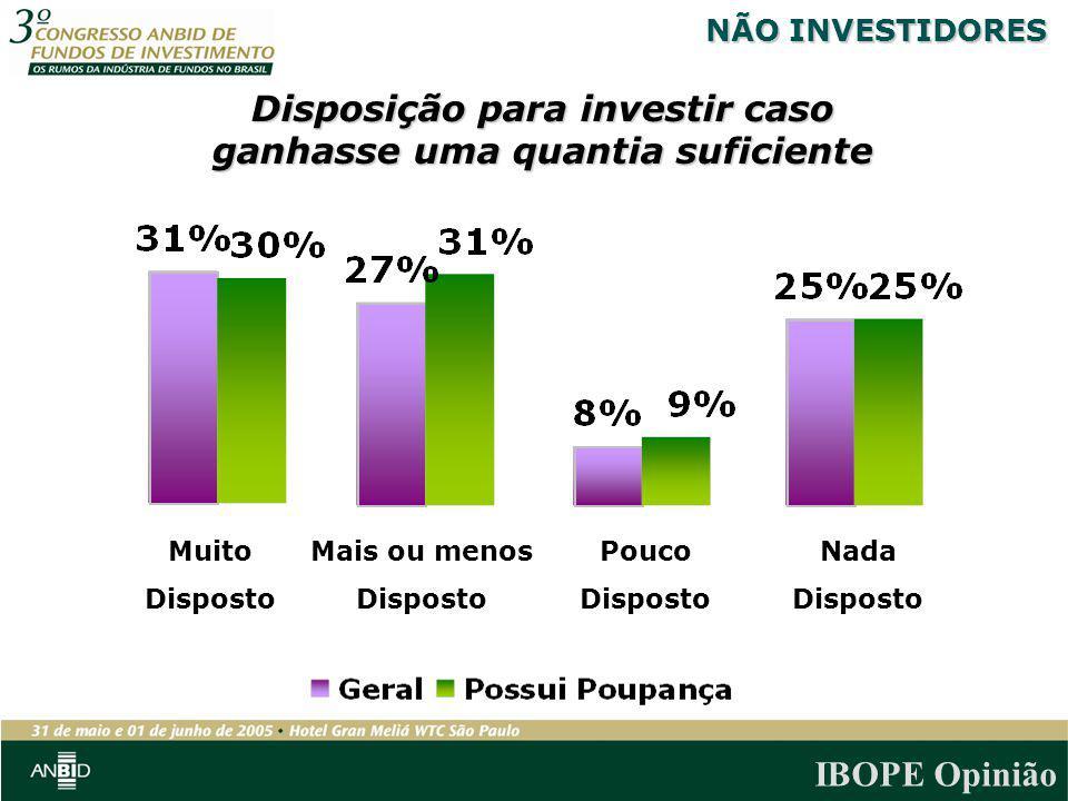IBOPE Opinião Disposição para investir caso ganhasse uma quantia suficiente Mais ou menos Disposto Muito Disposto Pouco Disposto Nada Disposto NÃO INV