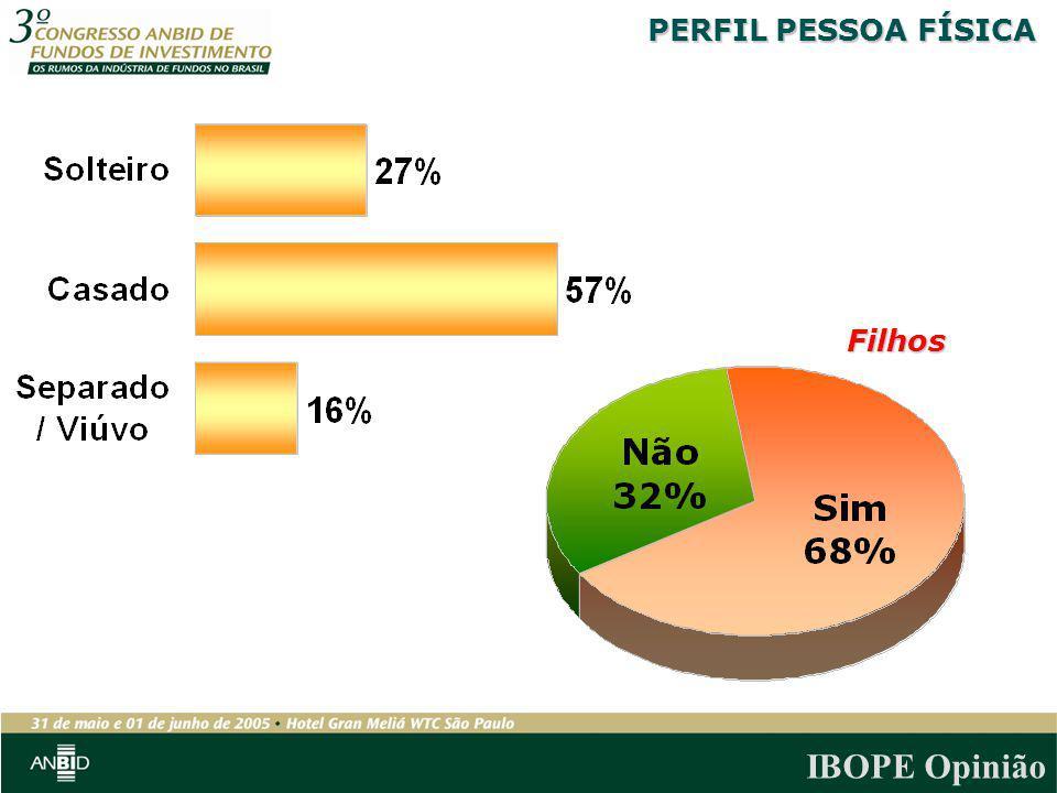 IBOPE Opinião PERFIL PESSOA FÍSICA Filhos