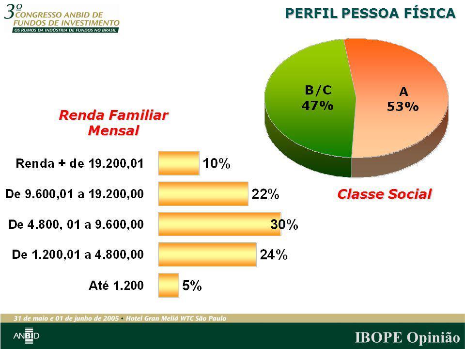 IBOPE Opinião PERFIL PESSOA FÍSICA Renda Familiar Mensal Classe Social