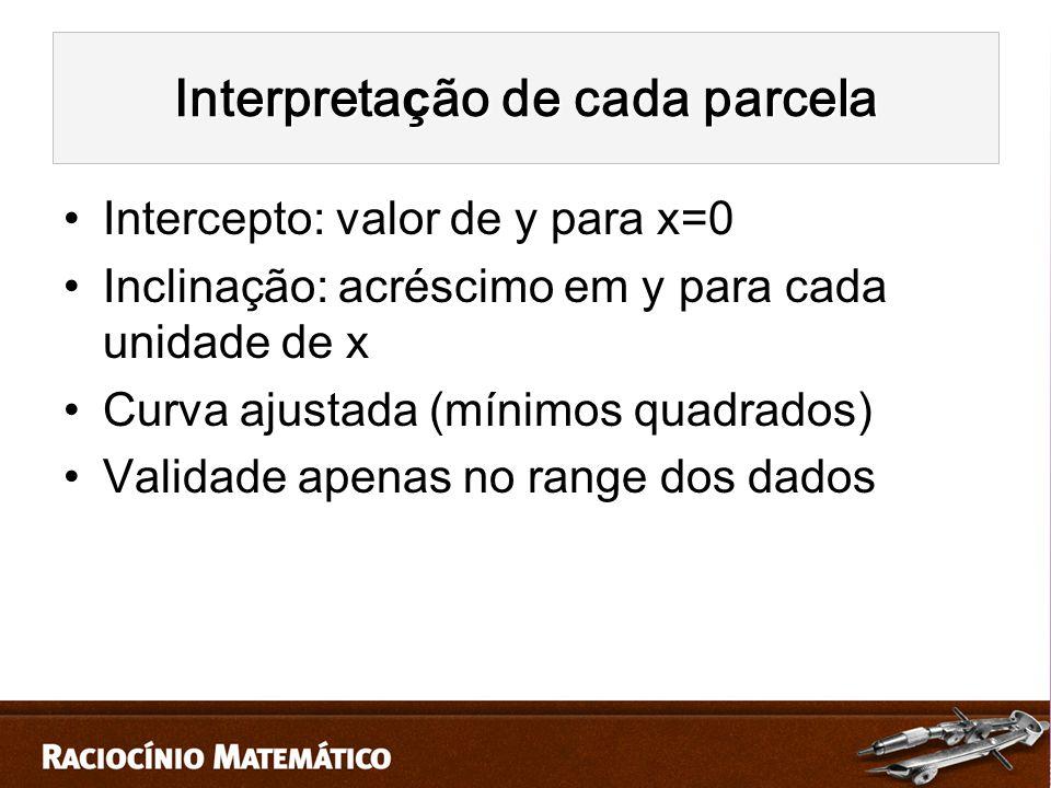 Intercepto: valor de y para x=0 Inclinação: acréscimo em y para cada unidade de x Curva ajustada (mínimos quadrados) Validade apenas no range dos dados Interpreta ç ão de cada parcela