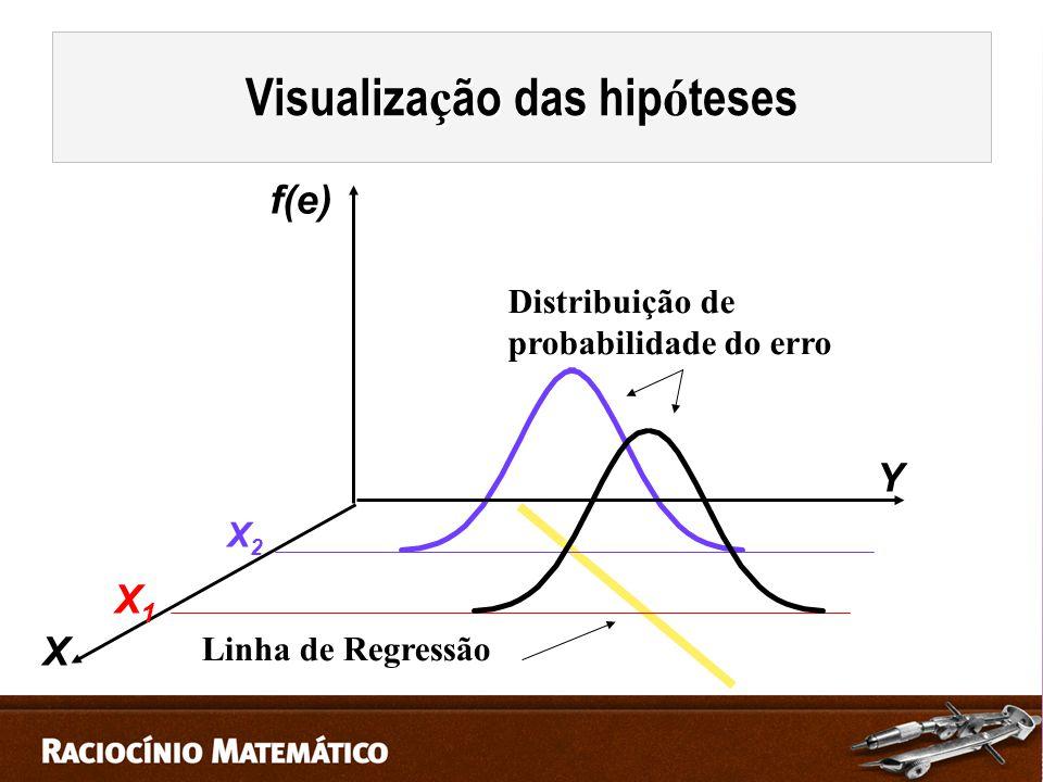 X1X1 X2X2 X Y f(e) Linha de Regressão Distribuição de probabilidade do erro Visualiza ç ão das hip ó teses