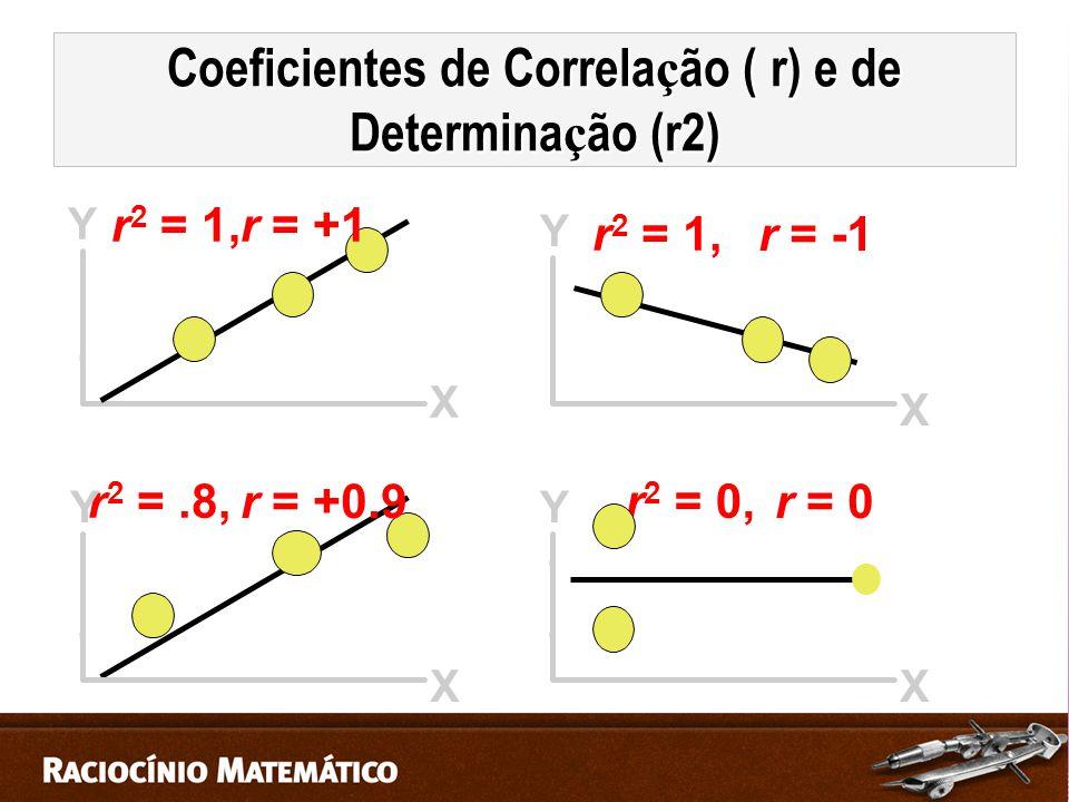 r 2 = 1, Y X r = +1 r 2 = 1, Y X r = -1 r 2 =.8, Y X r = +0.9 r 2 = 0, Y X r = 0 Coeficientes de Correla ç ão ( r) e de Determina ç ão (r2)