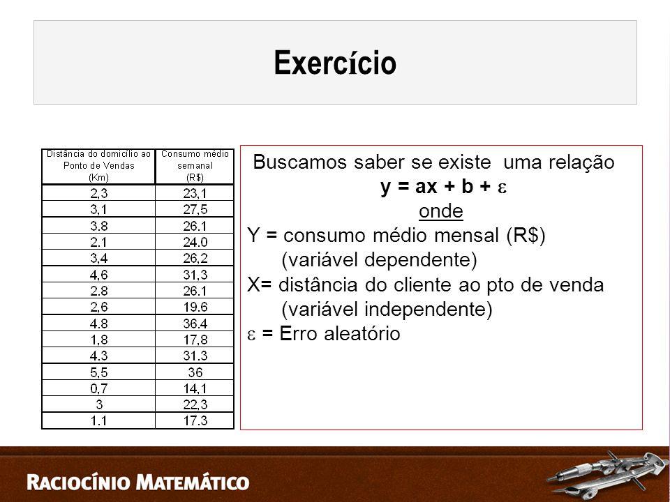 Buscamos saber se existe uma relação y = ax + b +  onde Y = consumo médio mensal (R$) (variável dependente) X= distância do cliente ao pto de venda (variável independente)  = Erro aleatório Exerc í cio