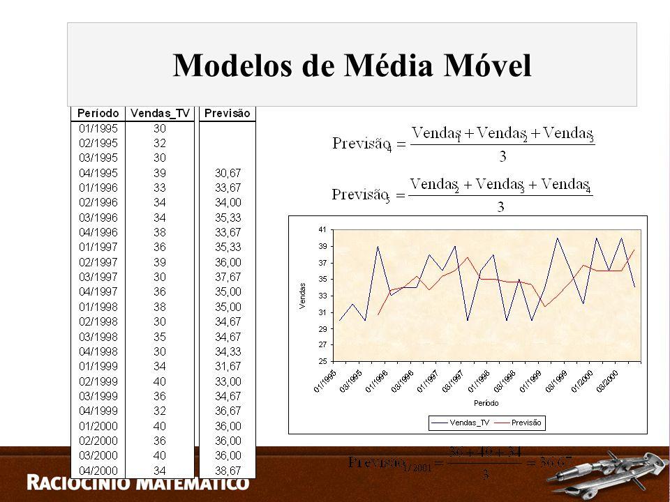 Modelos de Média Móvel