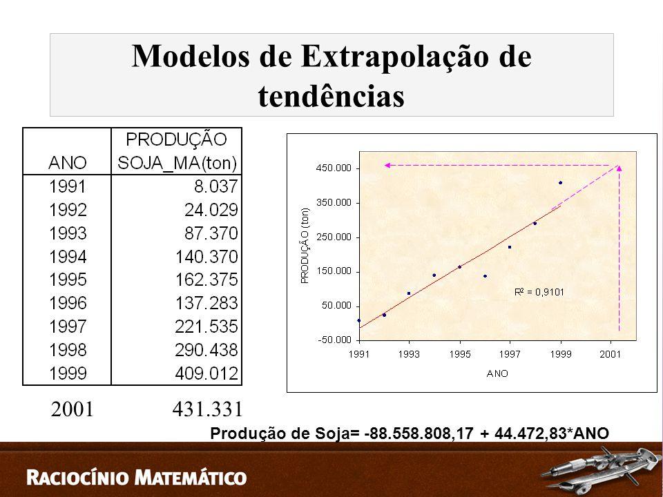 Produção de Soja= -88.558.808,17 + 44.472,83*ANO 2001 431.331 Modelos de Extrapolação de tendências
