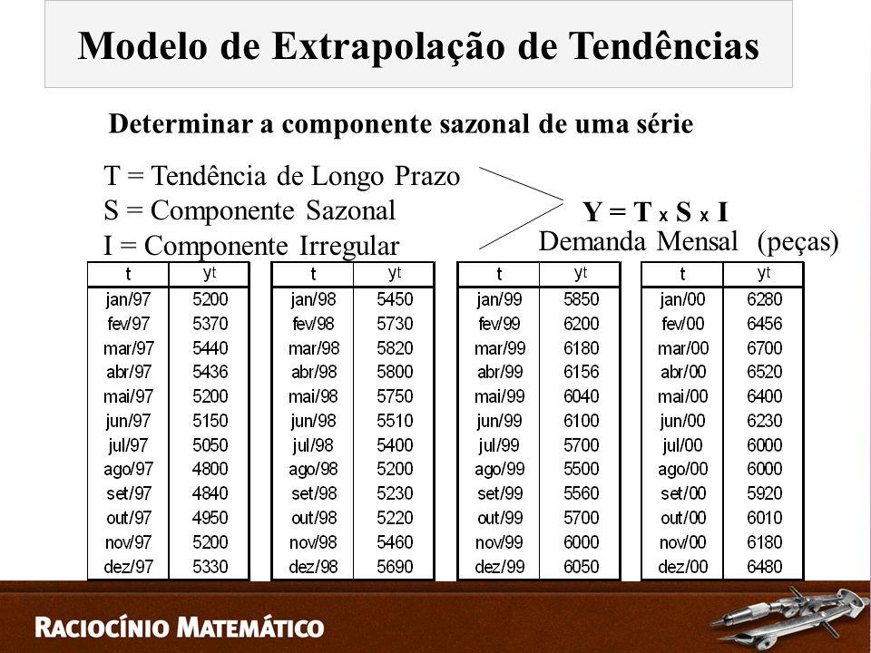T = Tendência de Longo Prazo S = Componente Sazonal I = Componente Irregular Determinar a componente sazonal de uma série Demanda Mensal (peças) Y = T x S x I Modelo de Extrapolação de Tendências