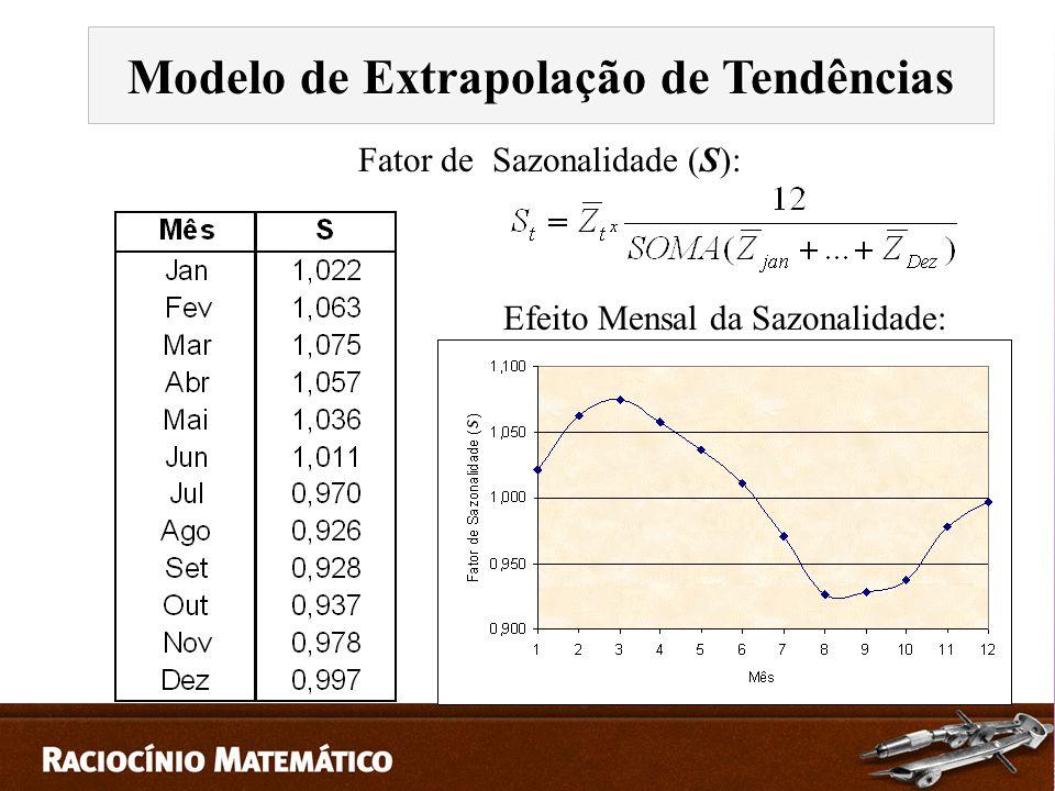 Fator de Sazonalidade (S): Efeito Mensal da Sazonalidade: Modelo de Extrapolação de Tendências