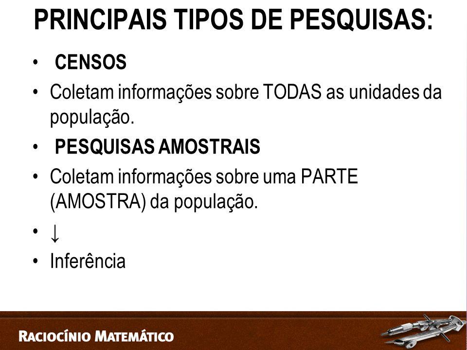 PRINCIPAIS TIPOS DE PESQUISAS: CENSOS Coletam informações sobre TODAS as unidades da população.