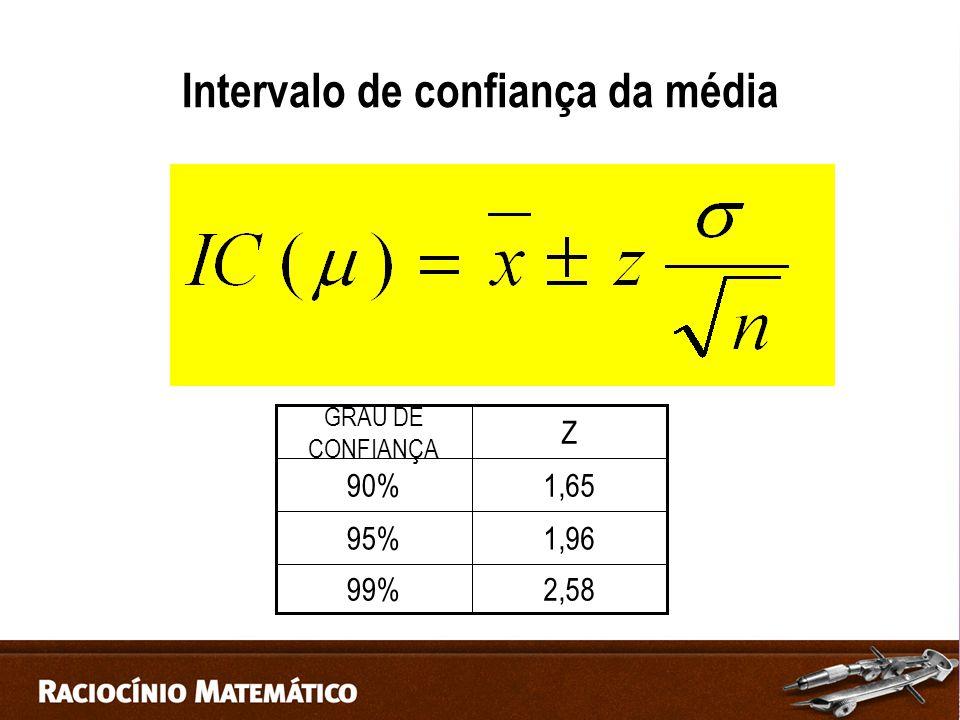 Intervalo de confiança da média 2,5899% 1,9695% 1,6590% Z GRAU DE CONFIANÇA