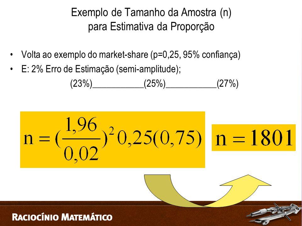 Exemplo de Tamanho da Amostra (n) para Estimativa da Proporção Volta ao exemplo do market-share (p=0,25, 95% confiança) E: 2% Erro de Estimação (semi-amplitude); (23%)___________(25%)___________(27%)