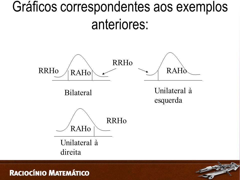 Gráficos correspondentes aos exemplos anteriores: Bilateral Unilateral à esquerda Unilateral à direita RAHo RRHo