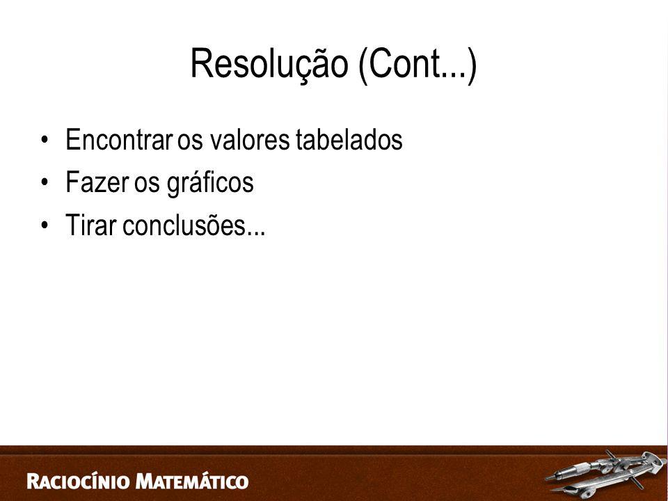 Resolução (Cont...) Encontrar os valores tabelados Fazer os gráficos Tirar conclusões...
