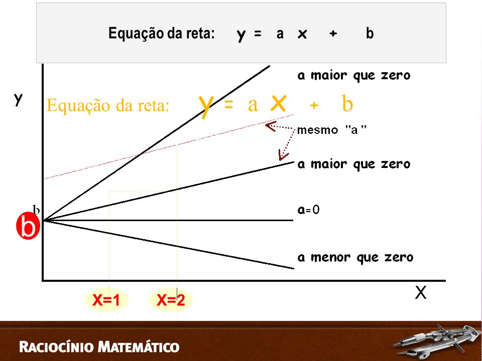 b X=1X=2 Equação da reta: y = a x + b
