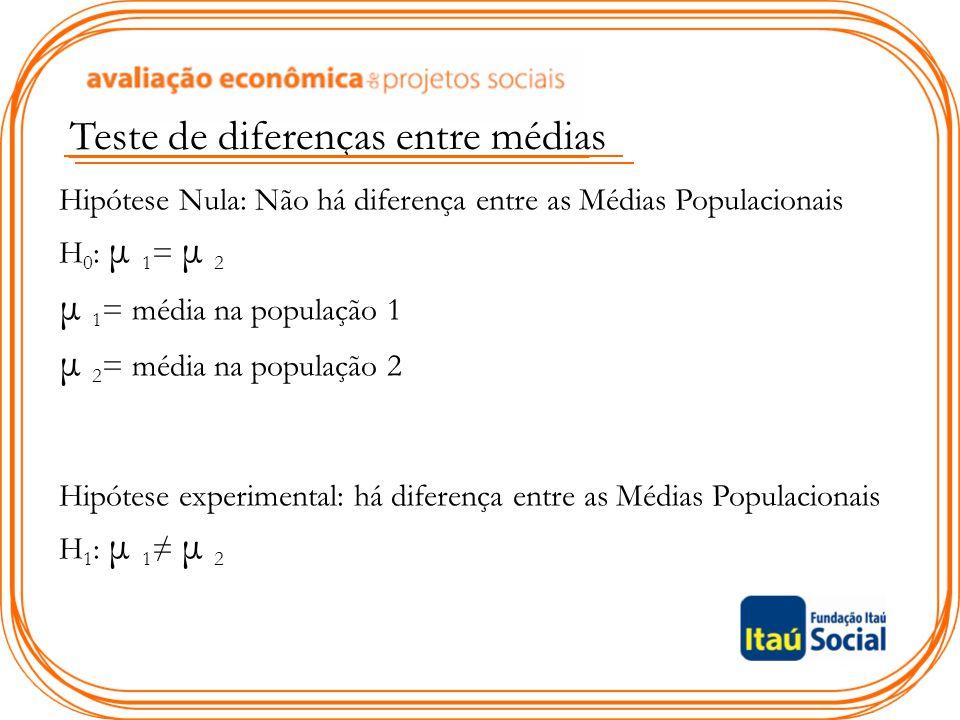 Teste de diferenças entre médias Hipótese Nula: Não há diferença entre as Médias Populacionais H 0 : μ 1 = μ 2 μ 1 = média na população 1 μ 2 = média