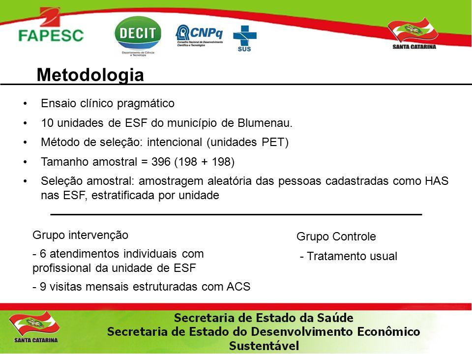 Metodologia Ensaio clínico pragmático 10 unidades de ESF do município de Blumenau.