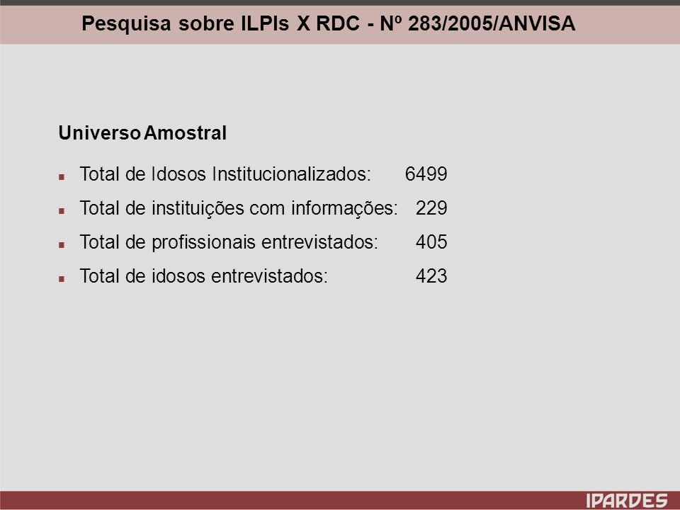 Pesquisa sobre ILPIs X RDC - Nº 283/2005/ANVISA Norma da ANVISA Disponibilidade de profissional de saúde vinculado à equipe de trabalho da ILPI.