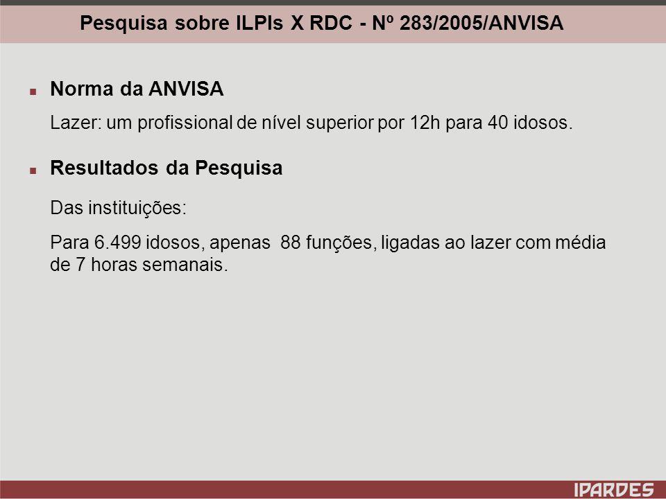 Pesquisa sobre ILPIs X RDC - Nº 283/2005/ANVISA Norma da ANVISA Grau de Dependência: I - um cuidador para 20 idosos.