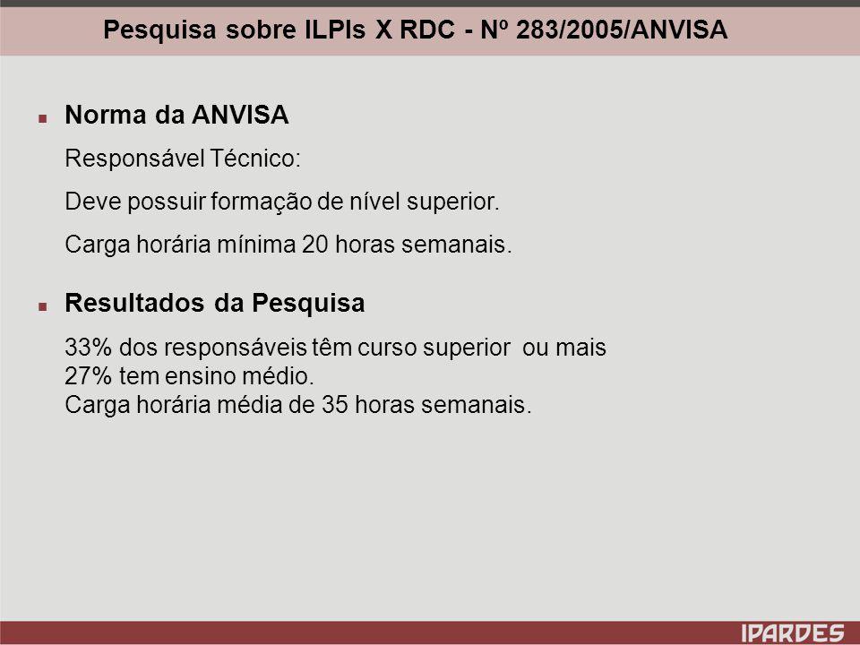 Pesquisa sobre ILPIs X RDC - Nº 283/2005/ANVISA Norma da ANVISA Recursos humanos: Devem ter vínculo empregatício e capacitação na área do idoso.
