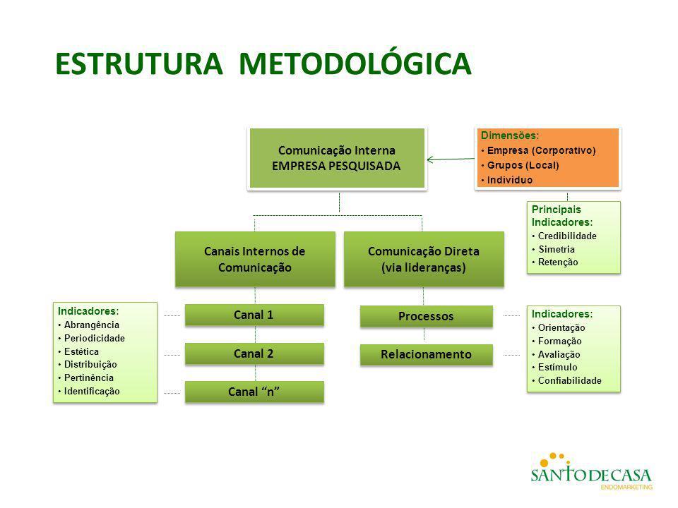 ESTRUTURA METODOLÓGICA Comunicação Interna EMPRESA PESQUISADA Comunicação Direta (via lideranças) Comunicação Direta (via lideranças) Processos Relaci