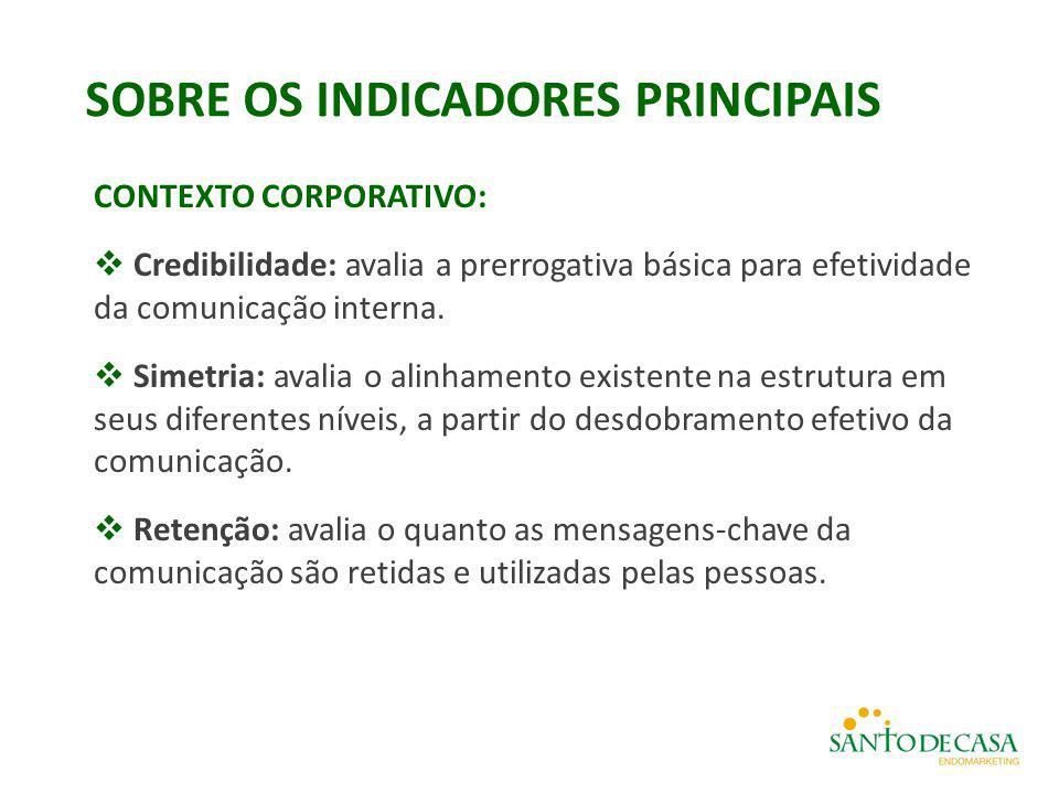 SOBRE OS INDICADORES PRINCIPAIS CONTEXTO CORPORATIVO:  Credibilidade: avalia a prerrogativa básica para efetividade da comunicação interna.  Simetri