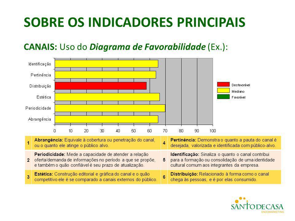 SOBRE OS INDICADORES PRINCIPAIS CANAIS: Uso do Diagrama de Favorabilidade (Ex.): 1 Abrangência: Equivale à cobertura ou penetração do canal, ou o quan