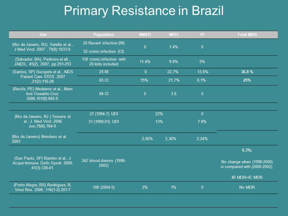 Primary Resistance in Brazil SitePopulationNNRTINRTIPITotal MDR (Rio de Janeiro, RJ), Varella et al., J Med Virol. 2007, 79(8):1033-9. 20 Recent infec