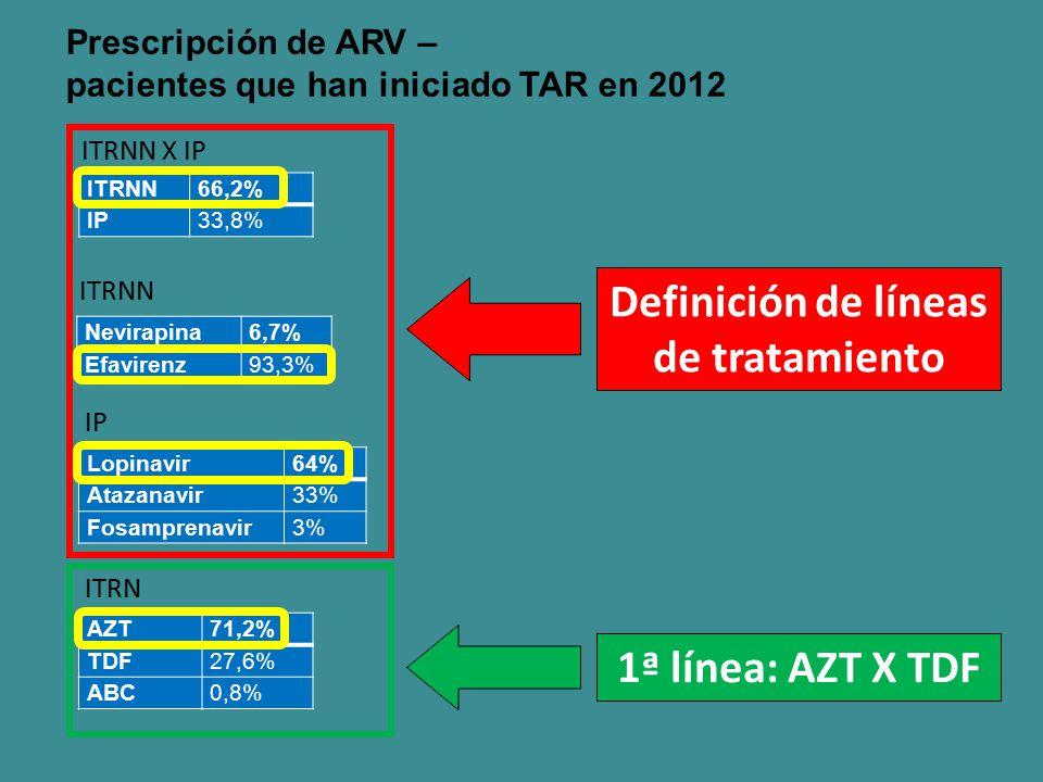 Prescripción de ARV – pacientes que han iniciado TAR en 2012 ITRNN X IP ITRNN66,2% IP33,8% ITRNN Nevirapina6,7% Efavirenz93,3% IP Lopinavir64% Atazana