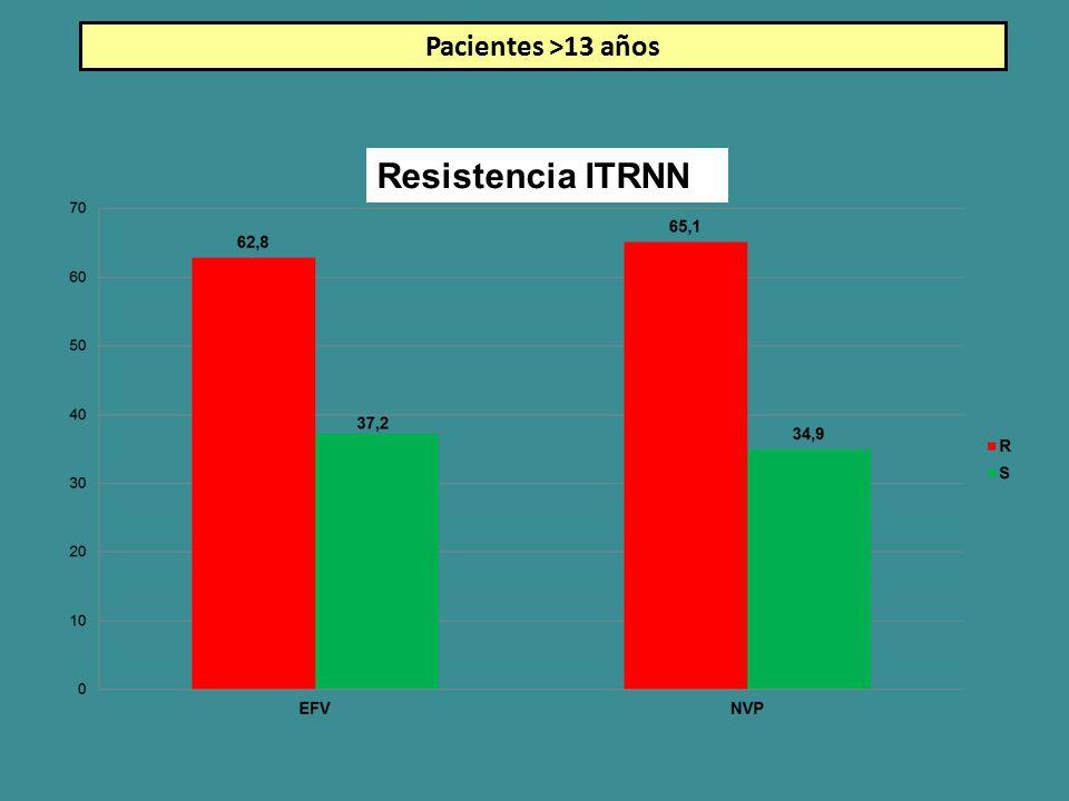 Resistencia ITRNN Pacientes >13 años