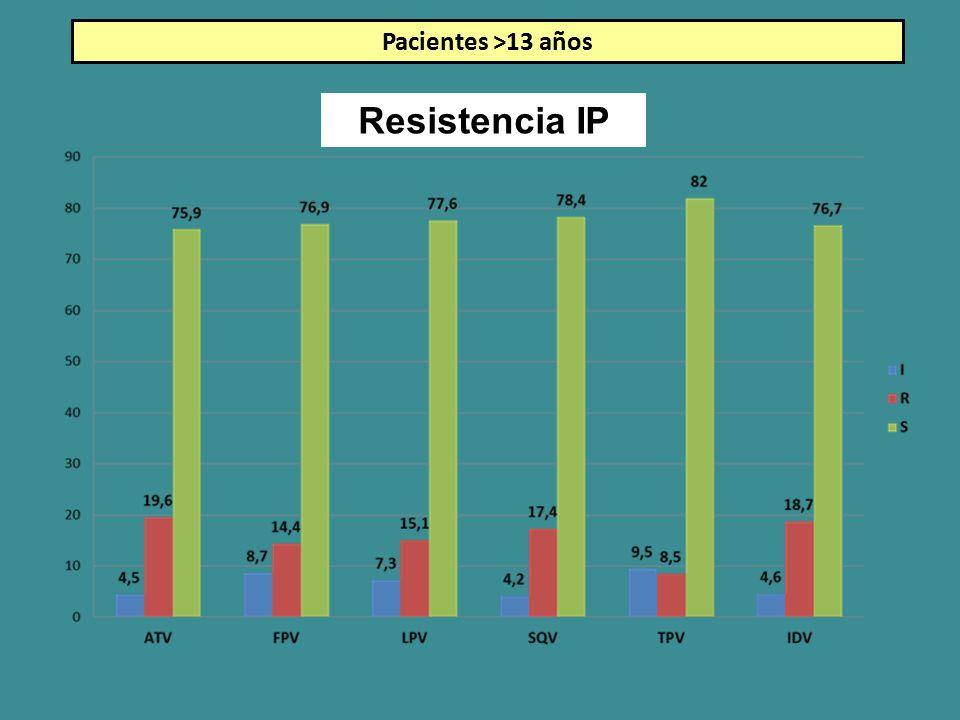 Resistencia IP Pacientes >13 años