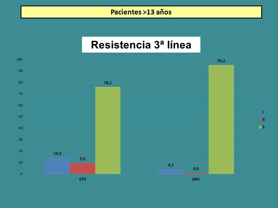 Resistencia 3ª línea Pacientes >13 años