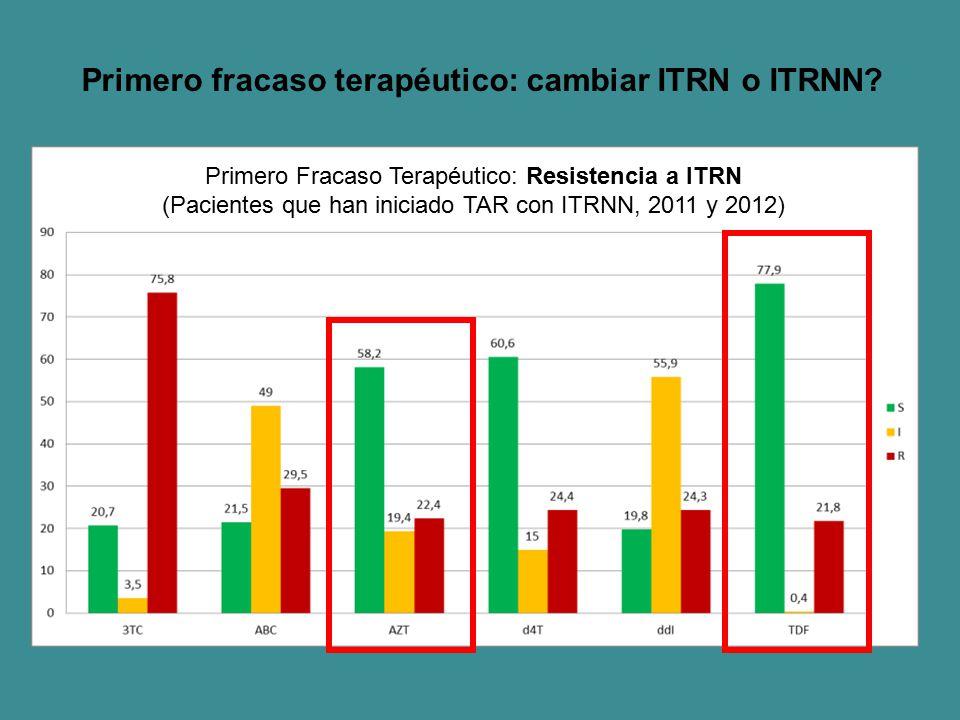 Primero fracaso terapéutico: cambiar ITRN o ITRNN? Primero Fracaso Terapéutico: Resistencia a ITRN (Pacientes que han iniciado TAR con ITRNN, 2011 y 2