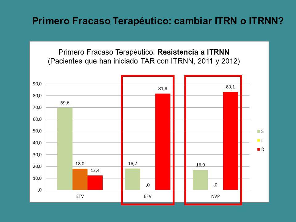 Primero Fracaso Terapéutico: cambiar ITRN o ITRNN? Primero Fracaso Terapéutico: Resistencia a ITRNN (Pacientes que han iniciado TAR con ITRNN, 2011 y
