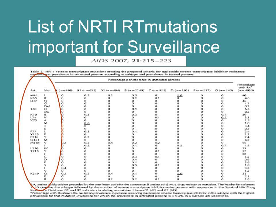 List of NRTI RTmutations important for Surveillance