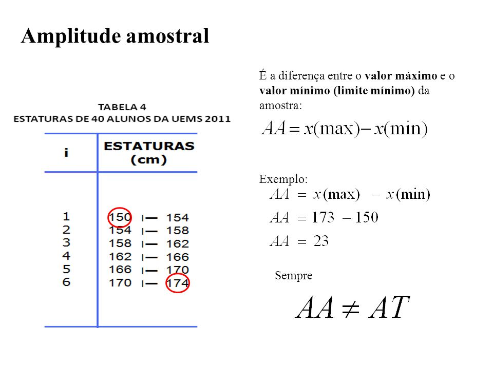 É a diferença entre o valor máximo e o valor mínimo (limite mínimo) da amostra: Exemplo: Sempre Amplitude amostral