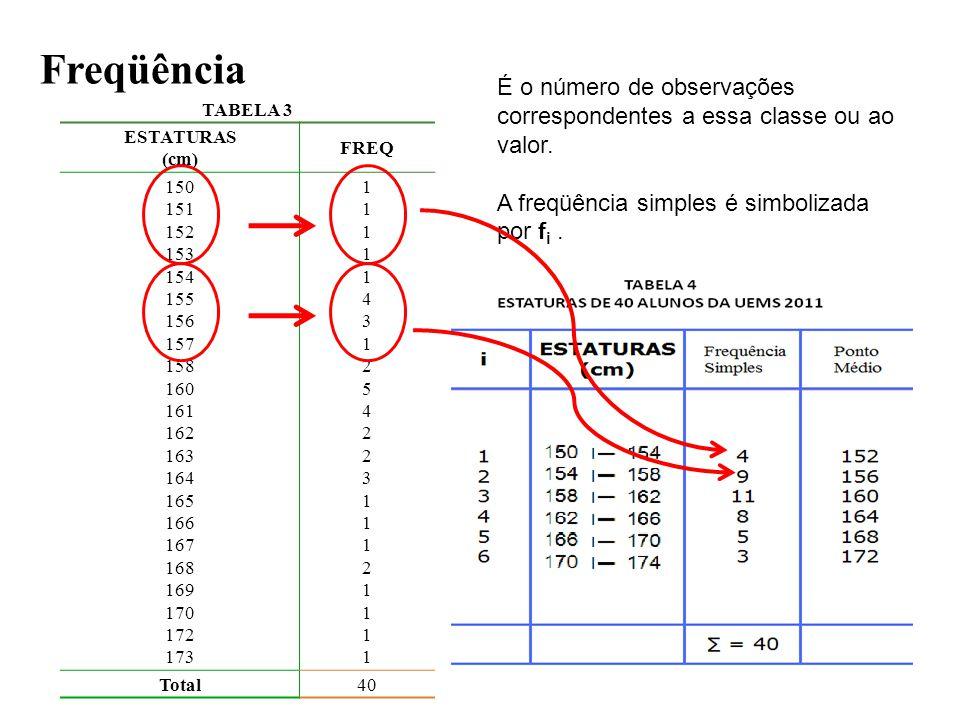 É o número de observações correspondentes a essa classe ou ao valor.