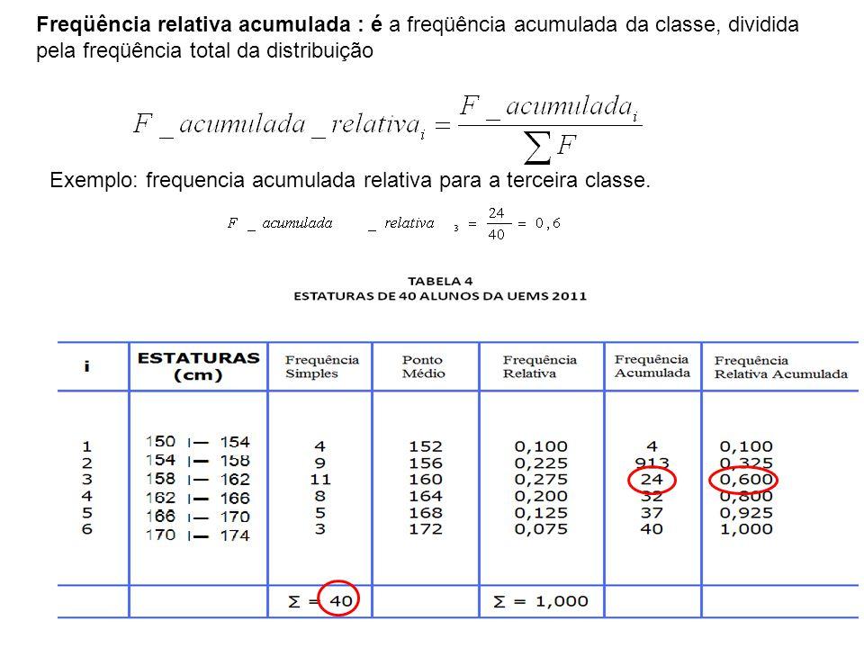 Freqüência relativa acumulada : é a freqüência acumulada da classe, dividida pela freqüência total da distribuição Exemplo: frequencia acumulada relativa para a terceira classe.