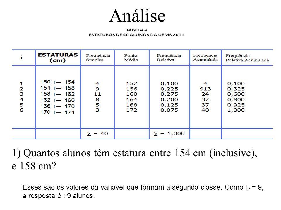 Análise 1) Quantos alunos têm estatura entre 154 cm (inclusive), e 158 cm.