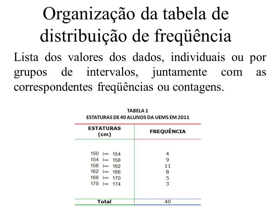 Organização da tabela de distribuição de freqüência Lista dos valores dos dados, individuais ou por grupos de intervalos, juntamente com as correspondentes freqüências ou contagens.