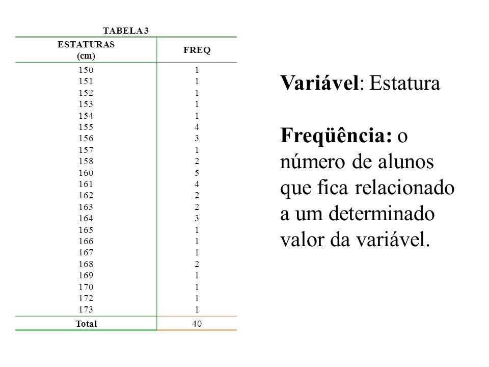 TABELA 3 ESTATURAS (cm) FREQ 150 151 152 153 154 155 156 157 158 160 161 162 163 164 165 166 167 168 169 170 172 173 11111431254223111211111111143125422311121111 Total40 Variável: Estatura Freqüência: o número de alunos que fica relacionado a um determinado valor da variável.