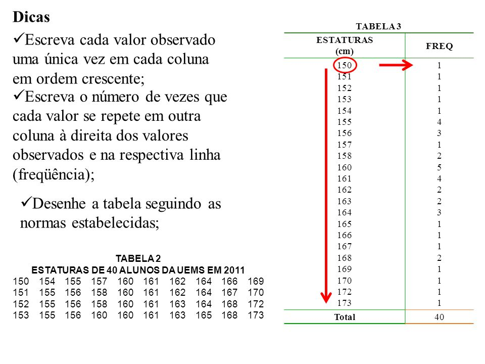 Elementos das classes São intervalos de variação da variável, representadas simbolicamente por i, sendo i = 1, 2, 3,..., k (onde k é o número total de classes da distribuição).