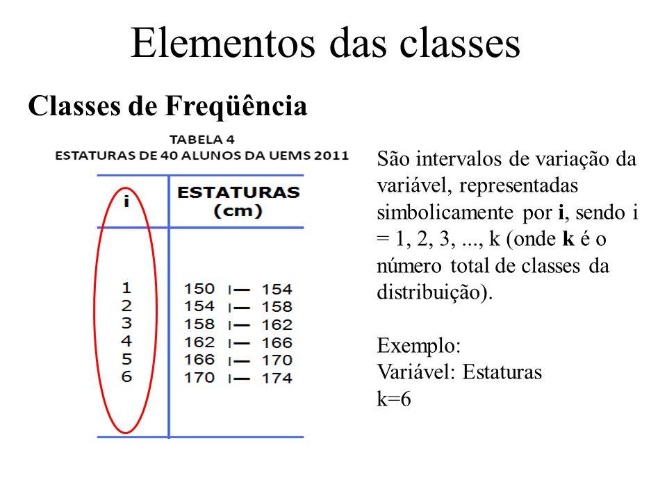 São os extremos de cada classe.