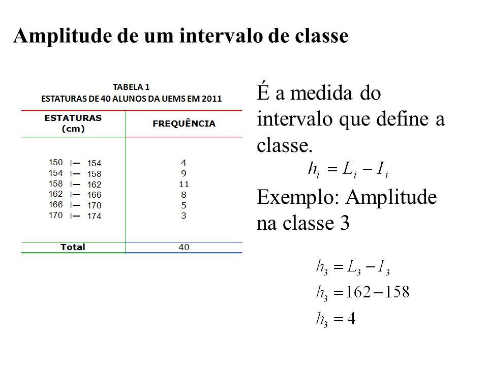 É a diferença entre o limite superior da última classe (limite superior máximo) e o limite inferior da primeira classe (limite inferior mínimo): Exemplo: Amplitude total da distribuição