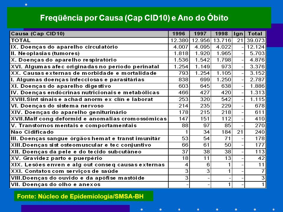 Freqüência por Causa (Cap CID10) e Ano do Óbito Fonte: Núcleo de Epidemiologia/SMSA-BH