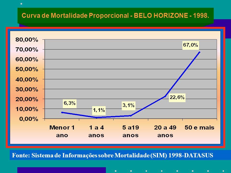Curva de Mortalidade Proporcional - BELO HORIZONE - 1998. Fonte: Sistema de Informações sobre Mortalidade (SIM) 1998-DATASUS