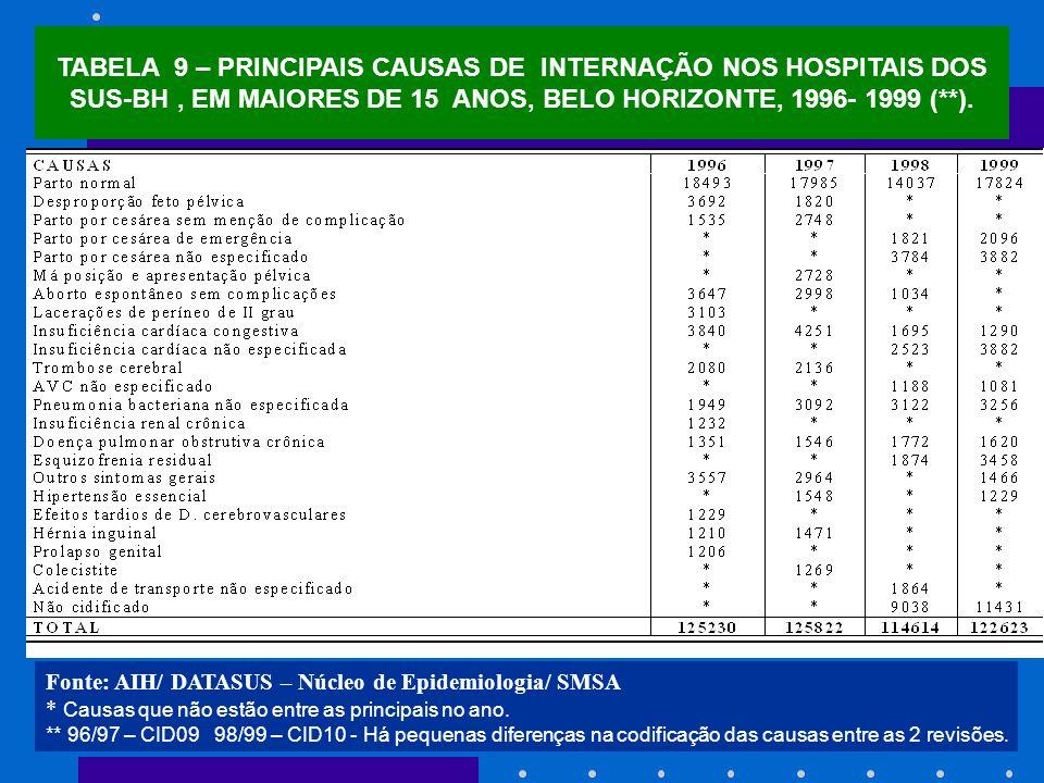 Fonte: AIH/ DATASUS – Núcleo de Epidemiologia/ SMSA * Causas que não estão entre as principais no ano. ** 96/97 – CID09 98/99 – CID10 - Há pequenas di