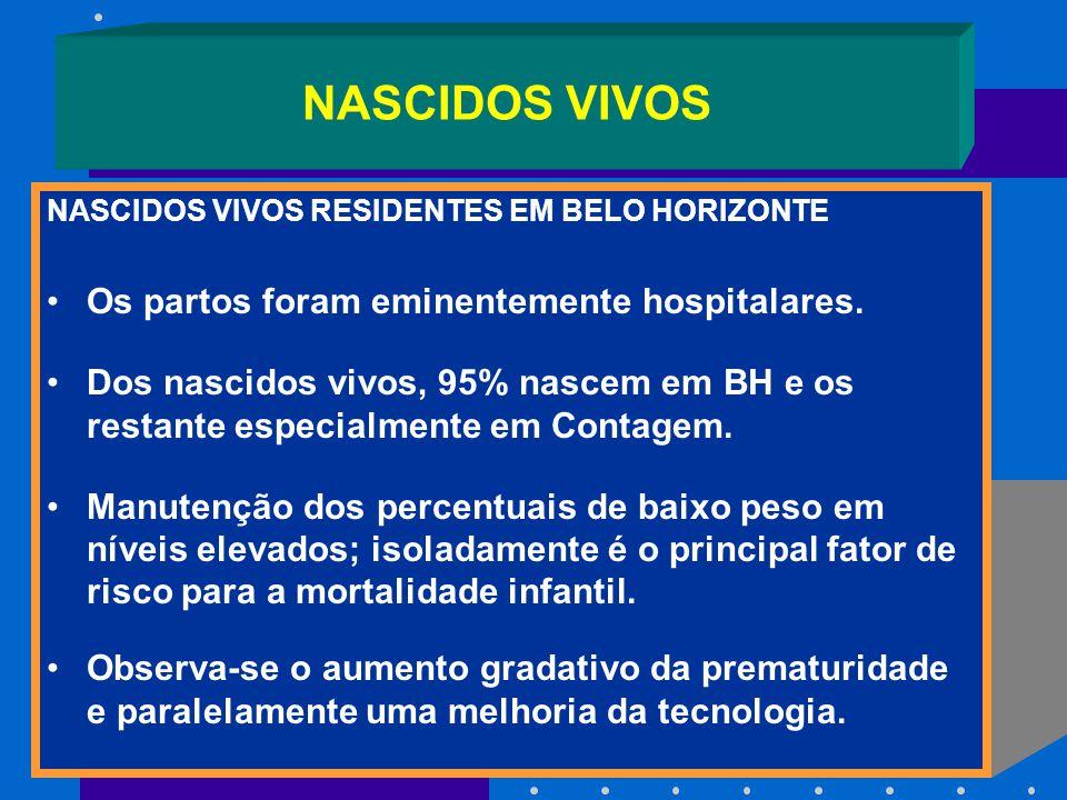 NASCIDOS VIVOS NASCIDOS VIVOS RESIDENTES EM BELO HORIZONTE Os partos foram eminentemente hospitalares. Dos nascidos vivos, 95% nascem em BH e os resta