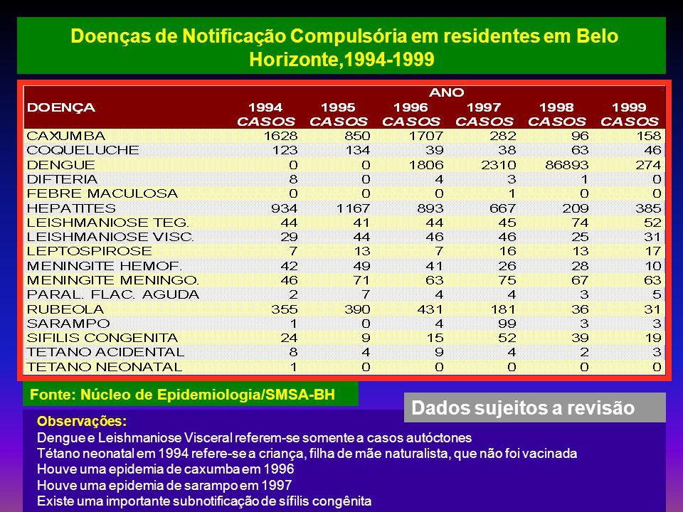 Doenças de Notificação Compulsória em residentes em Belo Horizonte,1994-1999 Fonte: Núcleo de Epidemiologia/SMSA-BH Observações: Dengue e Leishmaniose